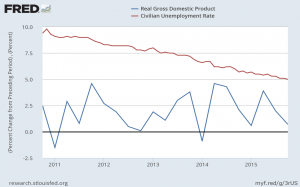 U.S. Real Gross Domestic Product and Civilian Unemployment Rate
