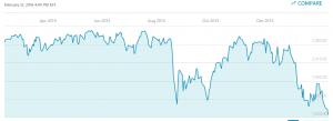 S&P 500 Stock Market Index, February 2015 - February 2016
