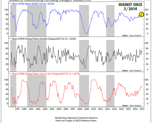 Global Breadth PMI
