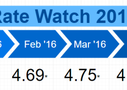 Rate Watch May 2017