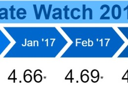Rate Watch 2017 - April
