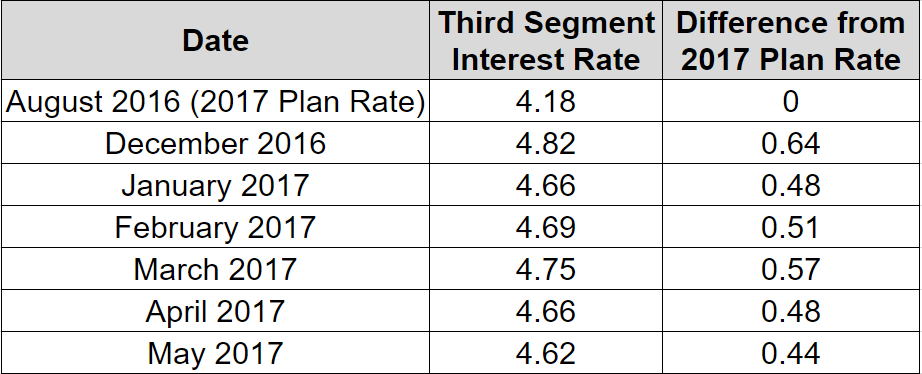 May 2017 rate