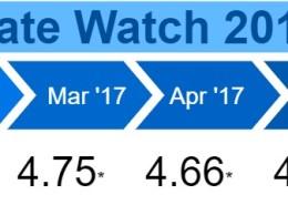 Rate Watch 2017 - June