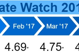 Rate Watch 2017 - May