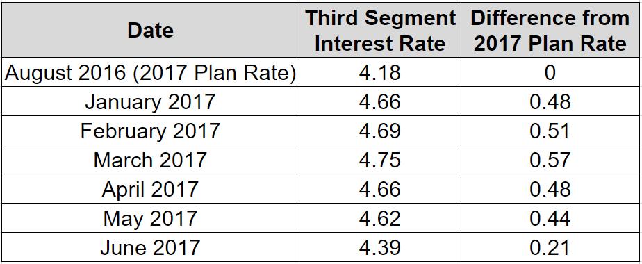 June 2017 Rates