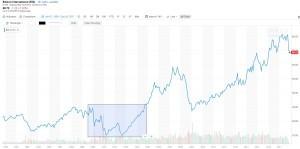 EIX stock during deregulation