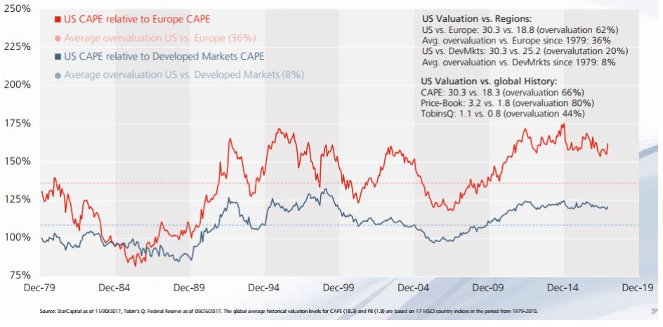 CAPE Valuations