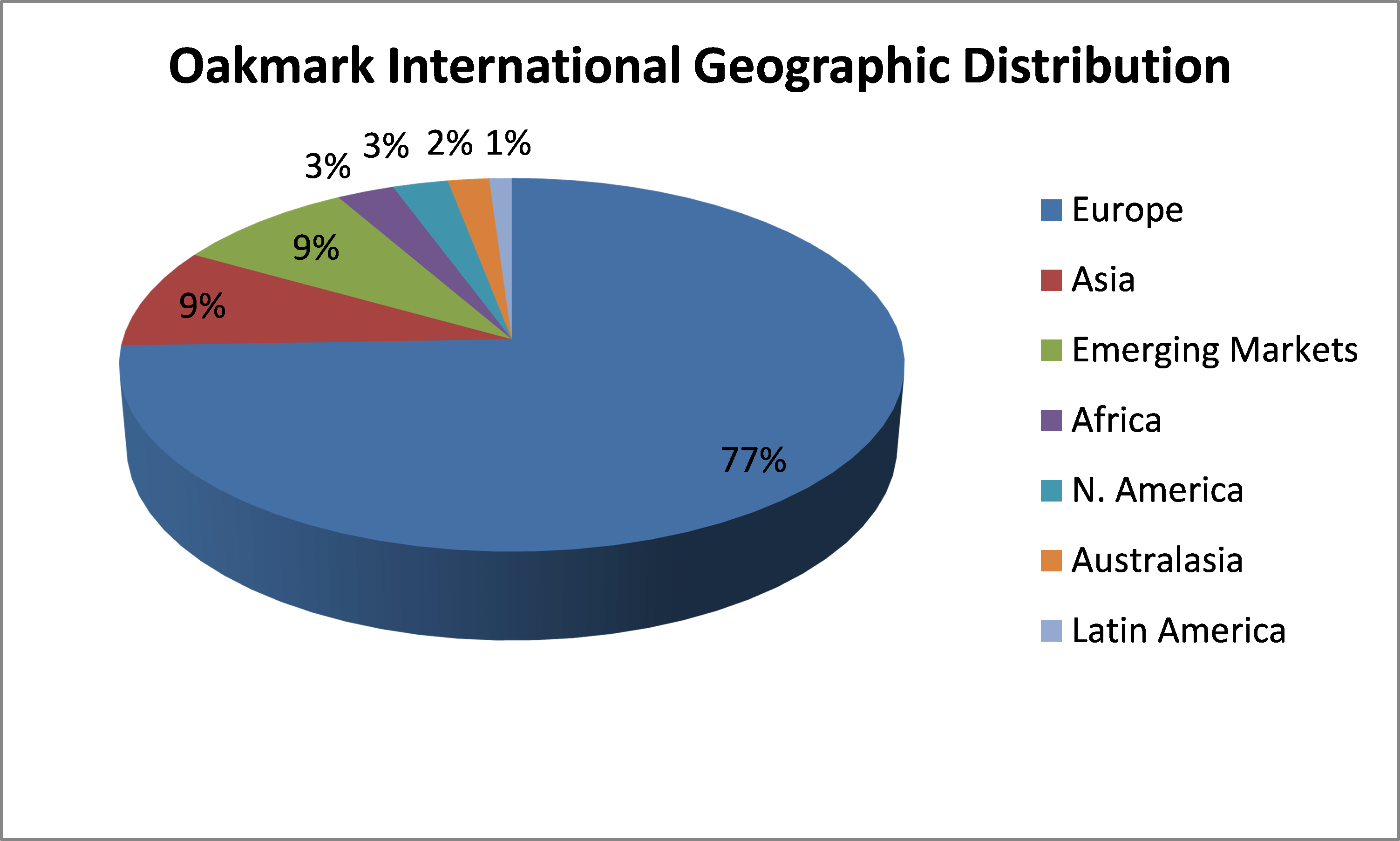 Oakmark International Geographic Distribution