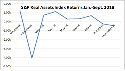 s&p real asset