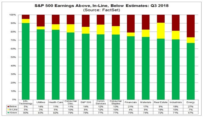 sp500 earnings