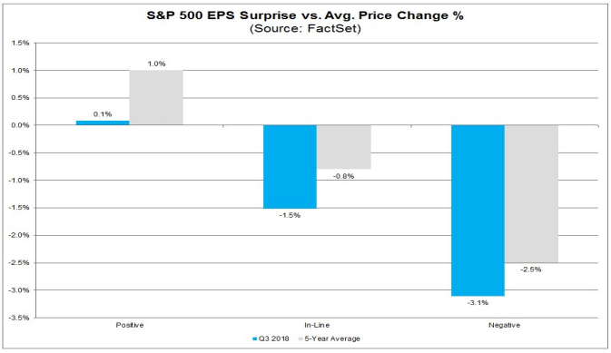 eps and price change