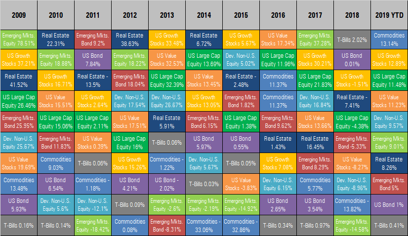 Asset Class Winners and Losers as of February 2019