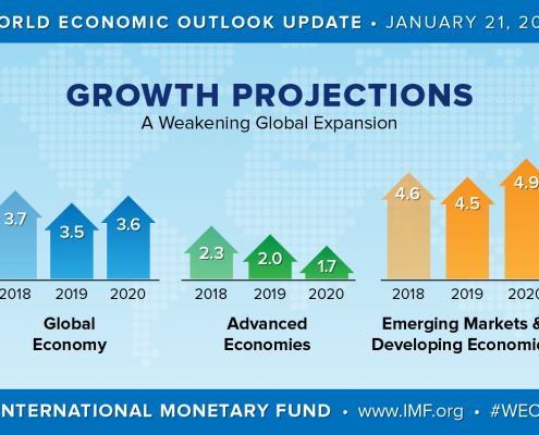 Growth Projections